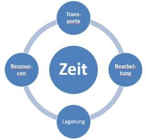 zeit-in-der-produktion